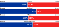 referendum breakdown by region